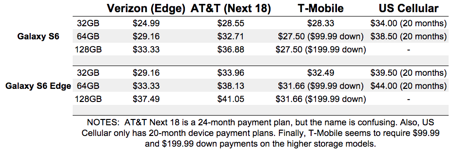 galaxy s6 edge pricing