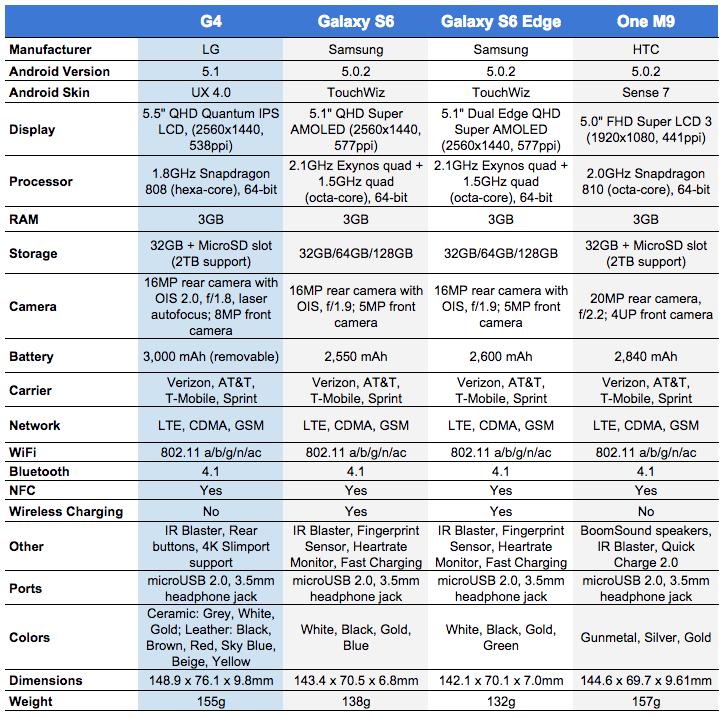 g4 vs gs6 vs one m9