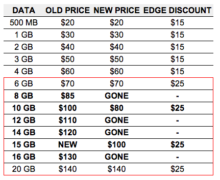 verizon data plans 4-24-15