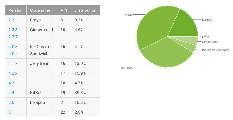 android distribution august 2015