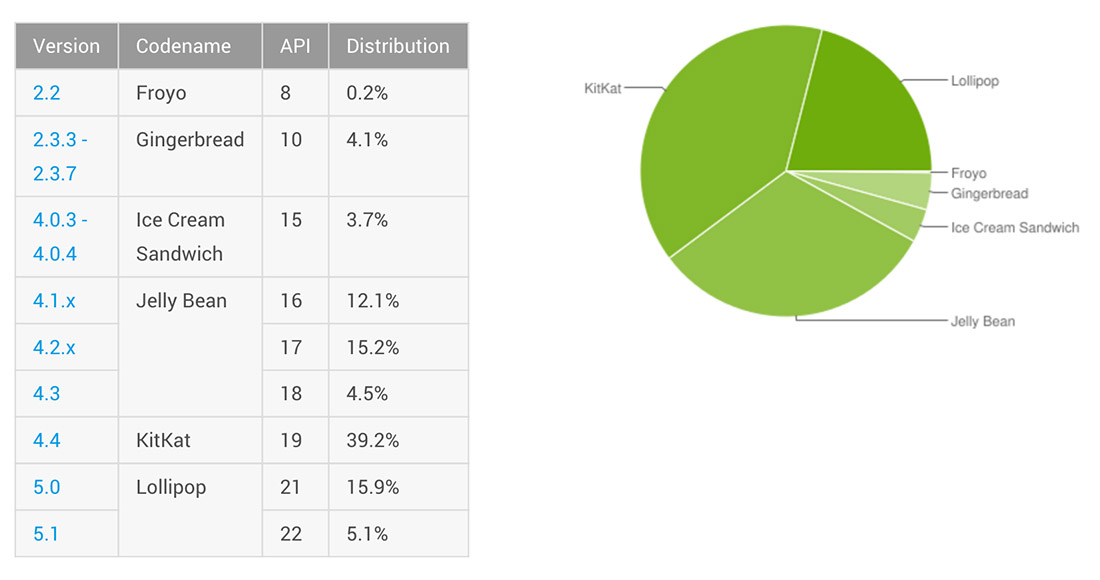 android distribution sept 2015