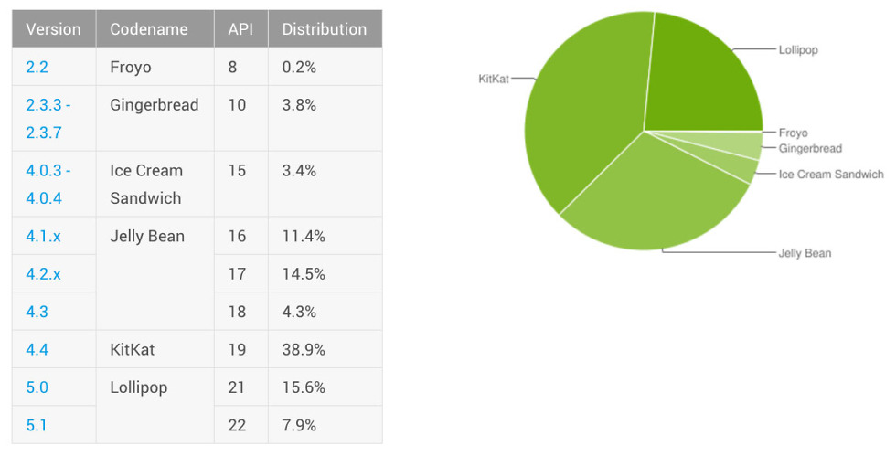 android distribution october 2015