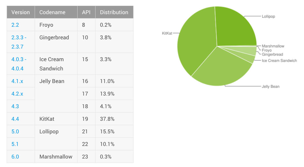 android distribution november 2015