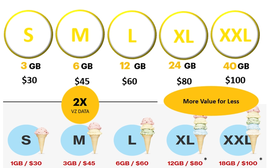 sprint better choice plans