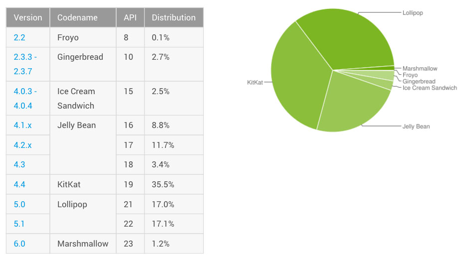 android distribution february 2016