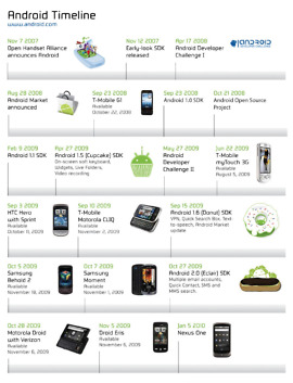 android timeline nexus one