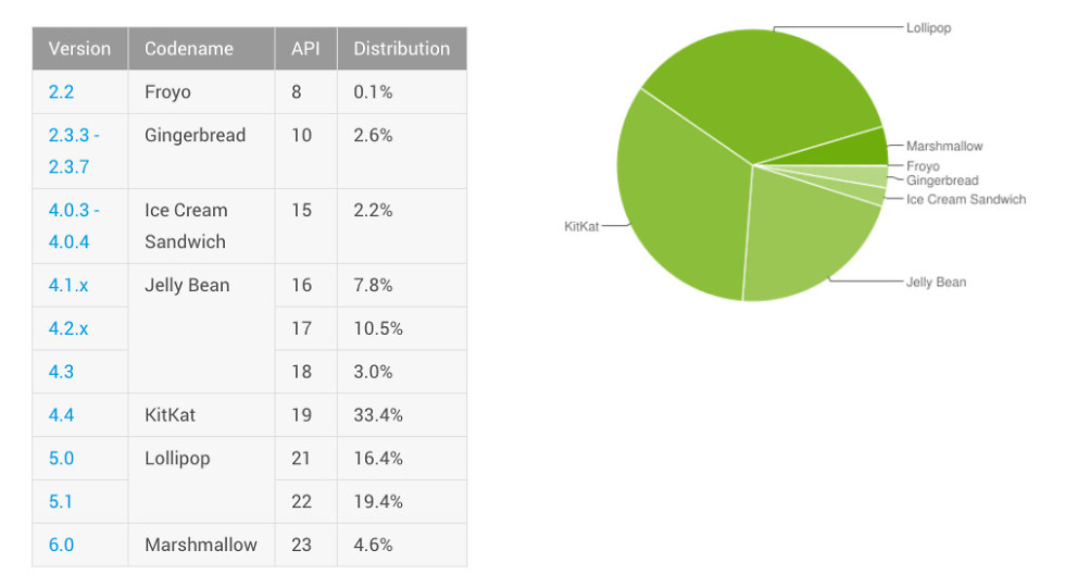 android distribution april 2016