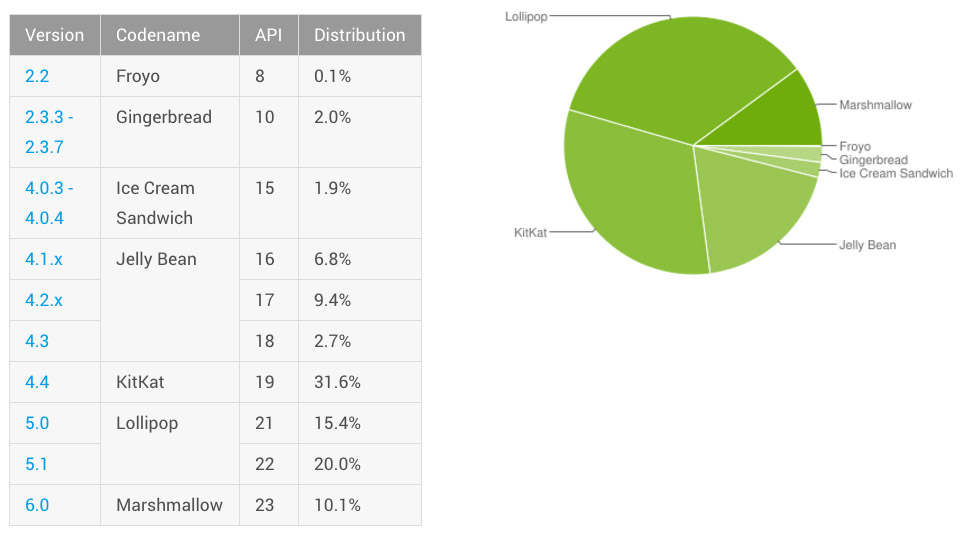 android distribution june 2016