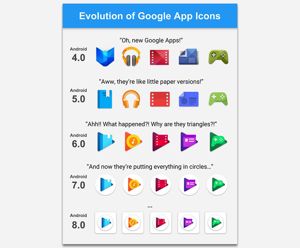 This Evolution Of Google App Icons Is Lolz And
