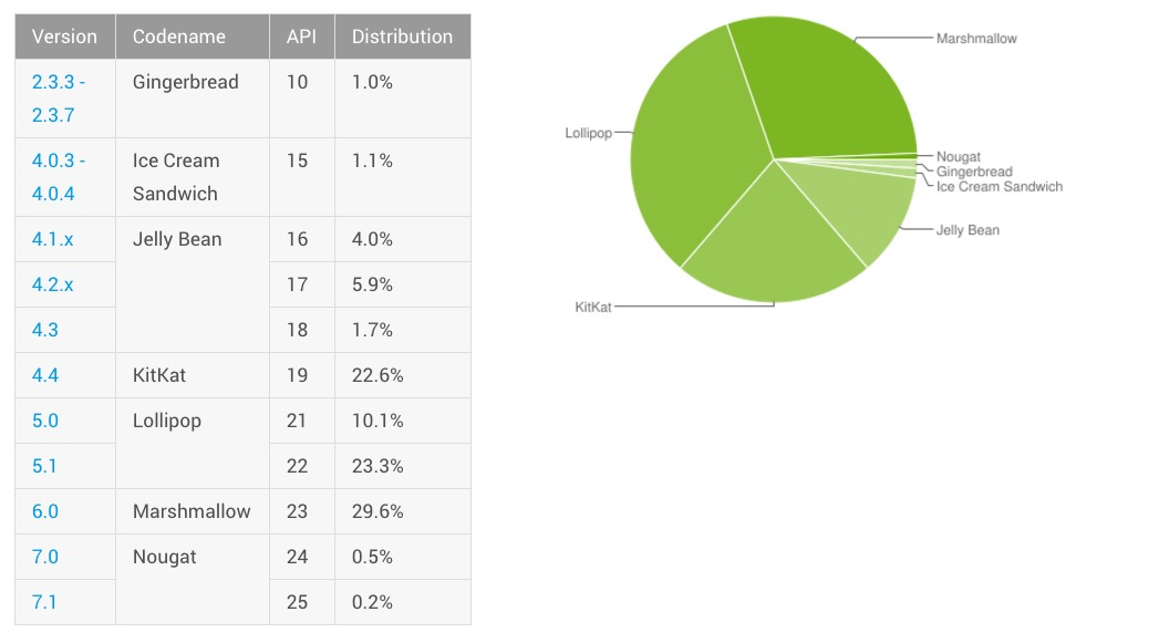 android distribution january 2017