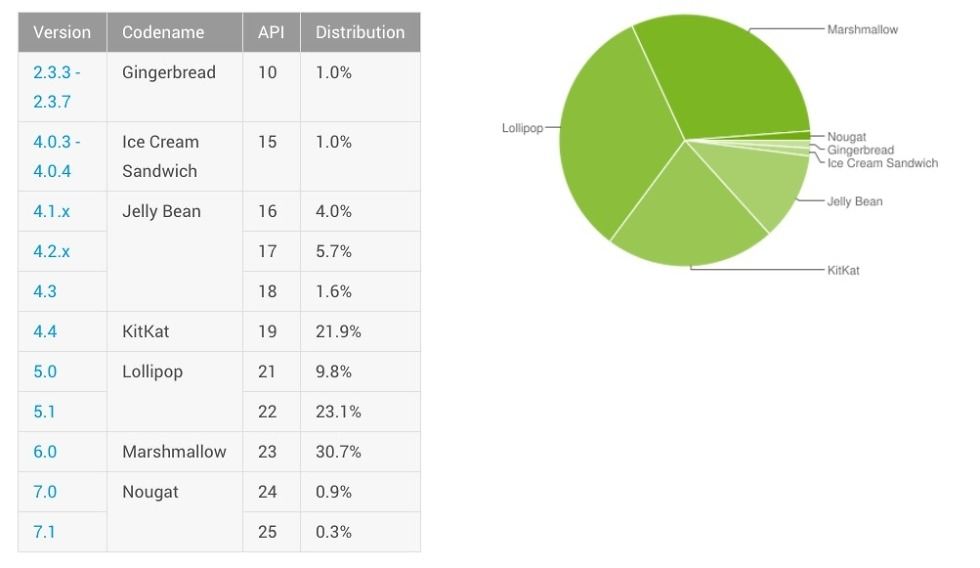android distribution february