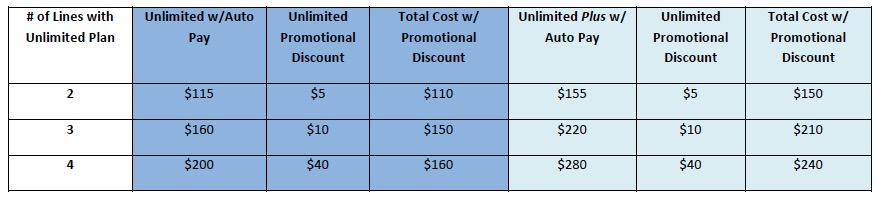 us cellular unlimited data discounts
