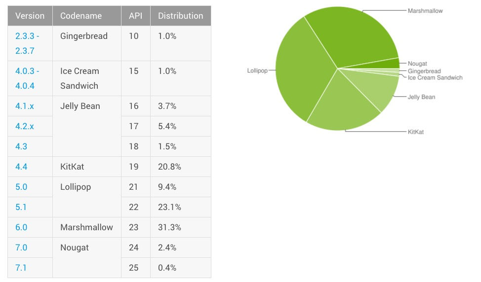 android distribution march 2017