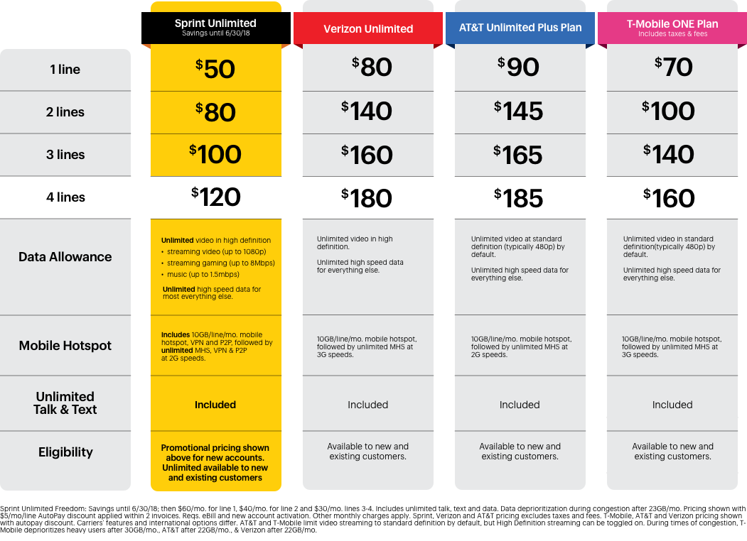 sprint unlimited freedom price