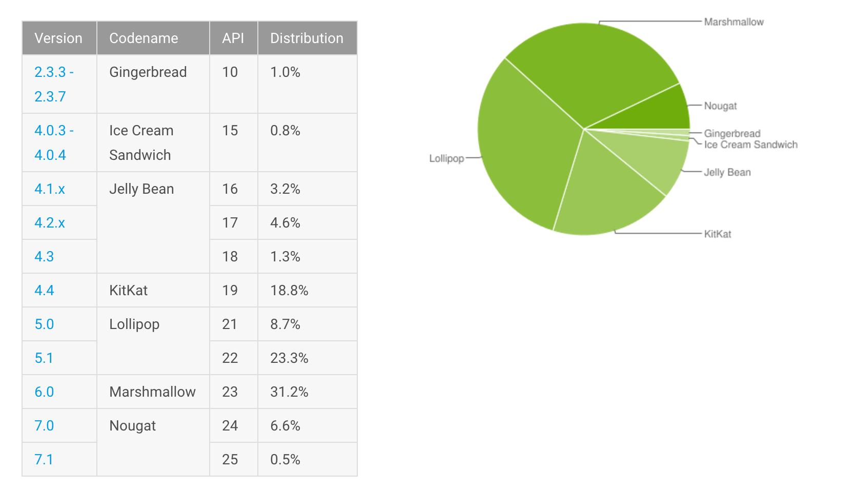 Google News - Android Lollipop - Latest