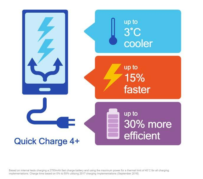 Qualcomm announces Quick Charge 4.0+ featuring three new enhancements