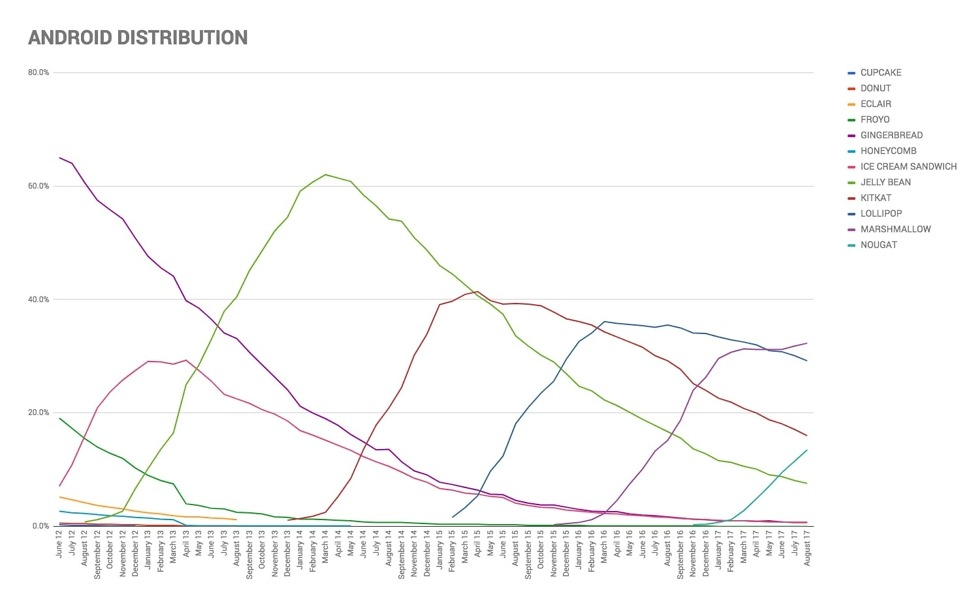 ANDROID DISTRIBUTION 2017