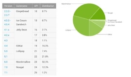 android distribution august 2017
