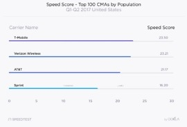 t-mobile ookla verizon speedtest