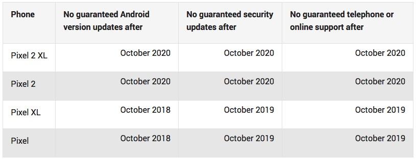 pixel 2 software updates