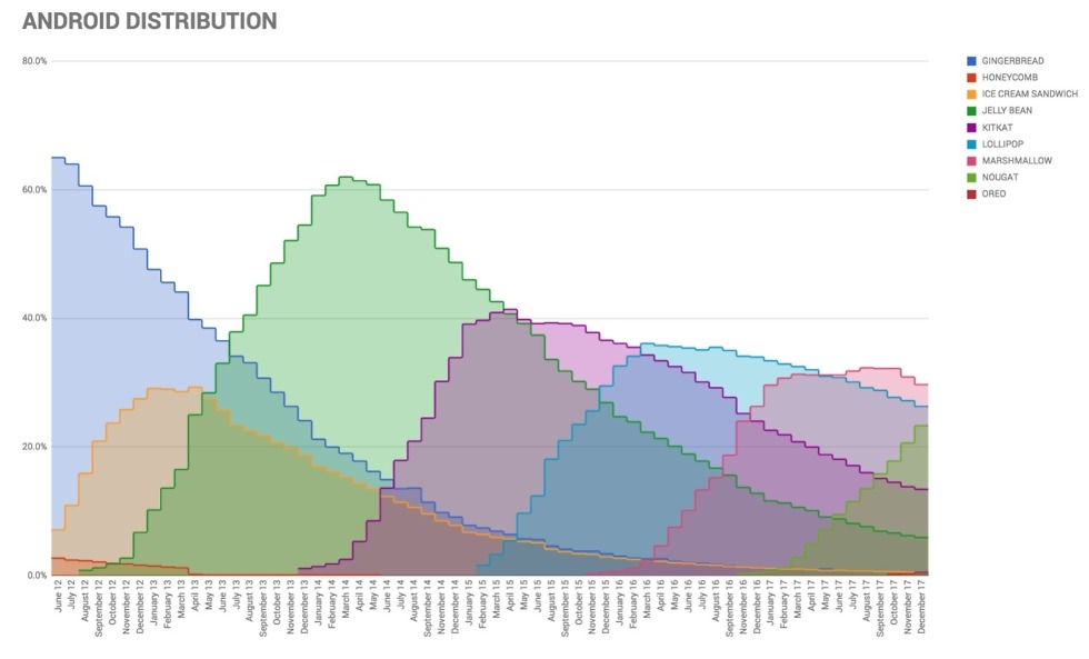 android distribution graph december