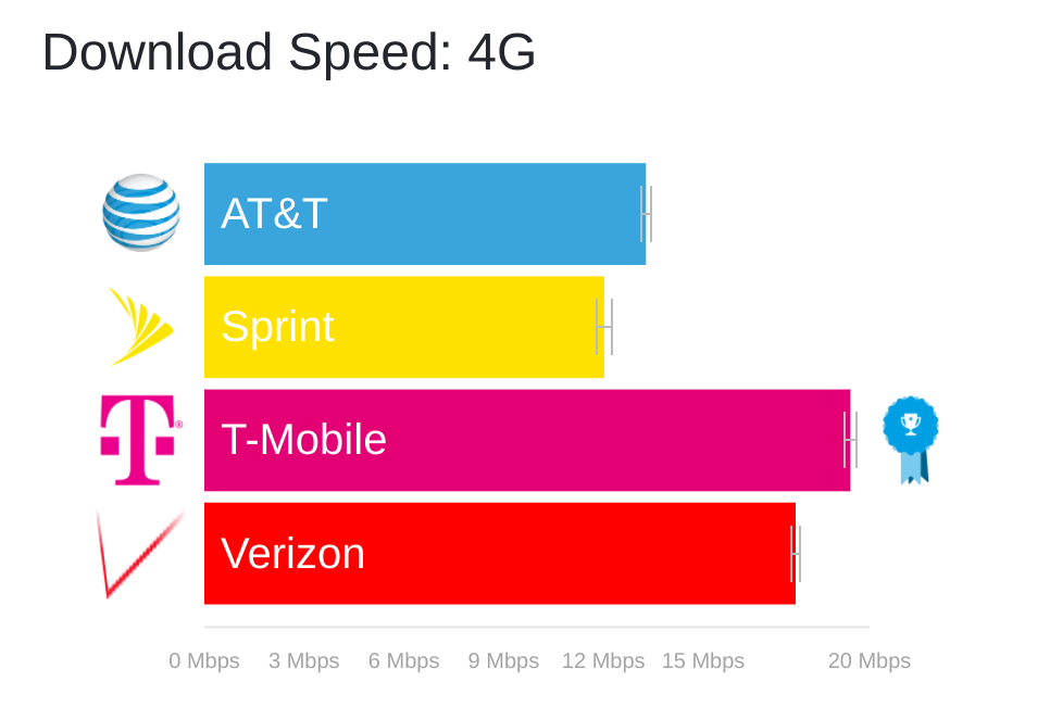 download speeds tmobile verizon att
