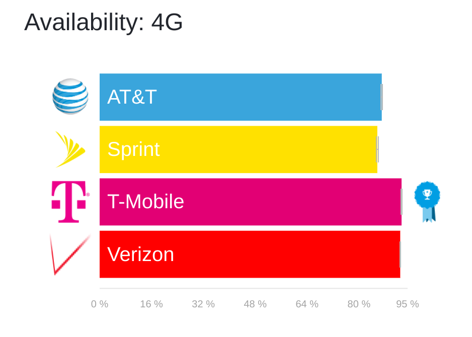 LTE availability tmobile verizon att