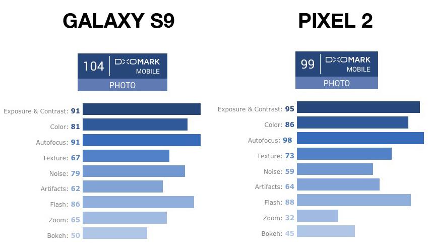 DXOMARK S9 VS PIXEL 2