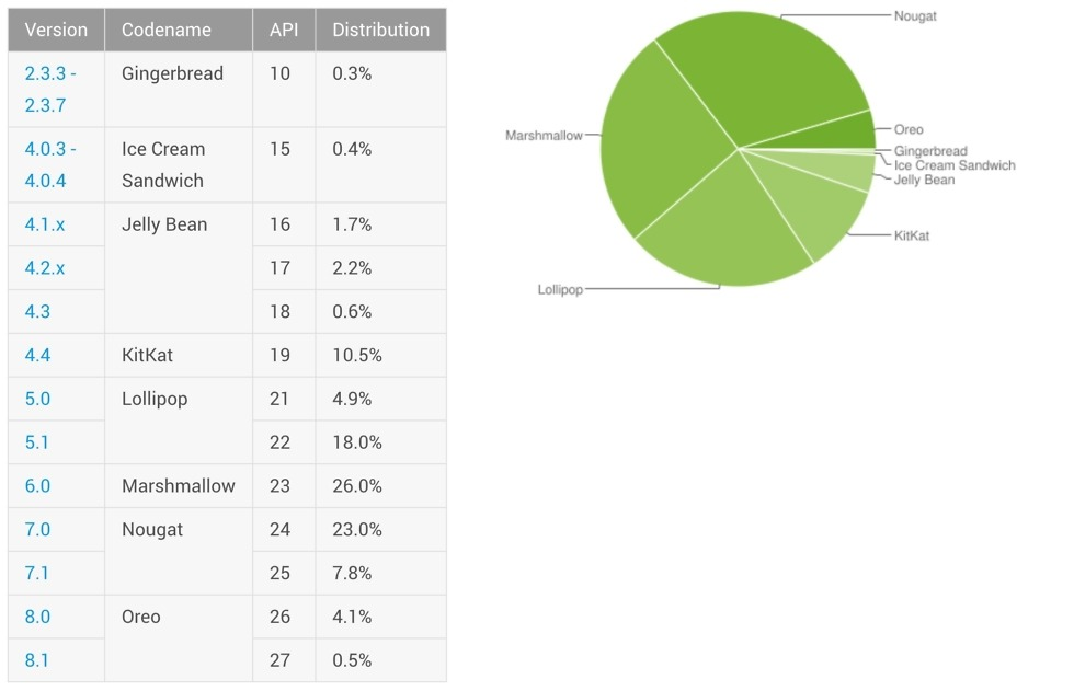 android distribution april 2018