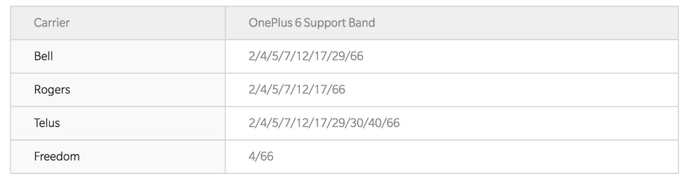 oneplus 6 canada lte bands