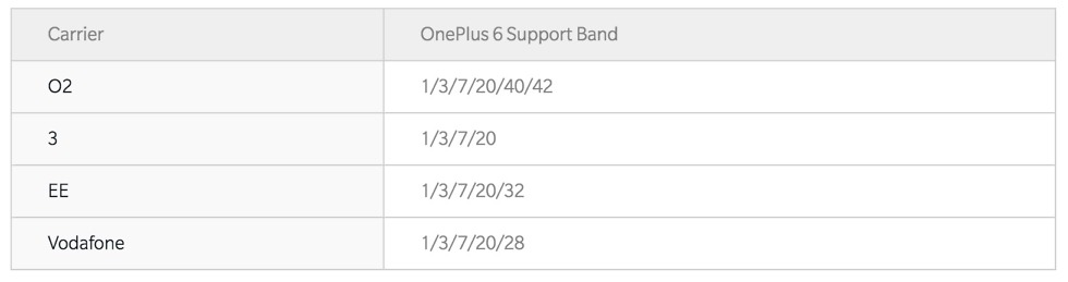 oneplus 6 uk lte bands
