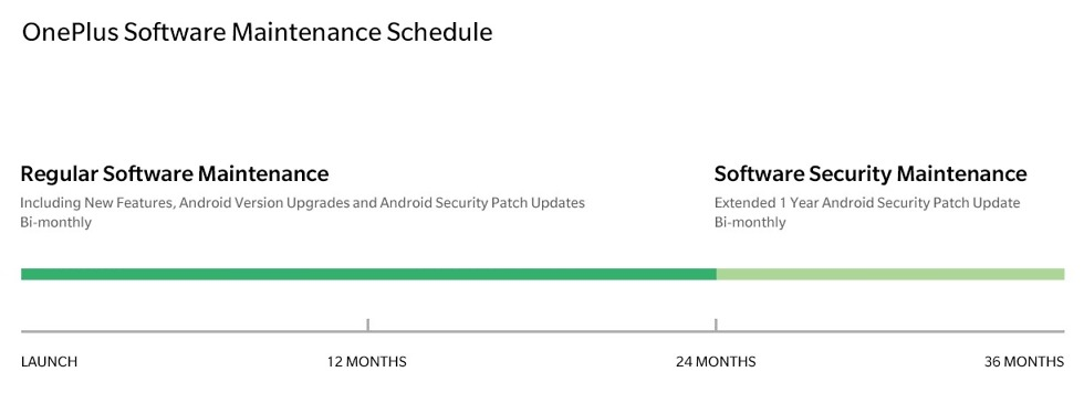 oneplus update schedule