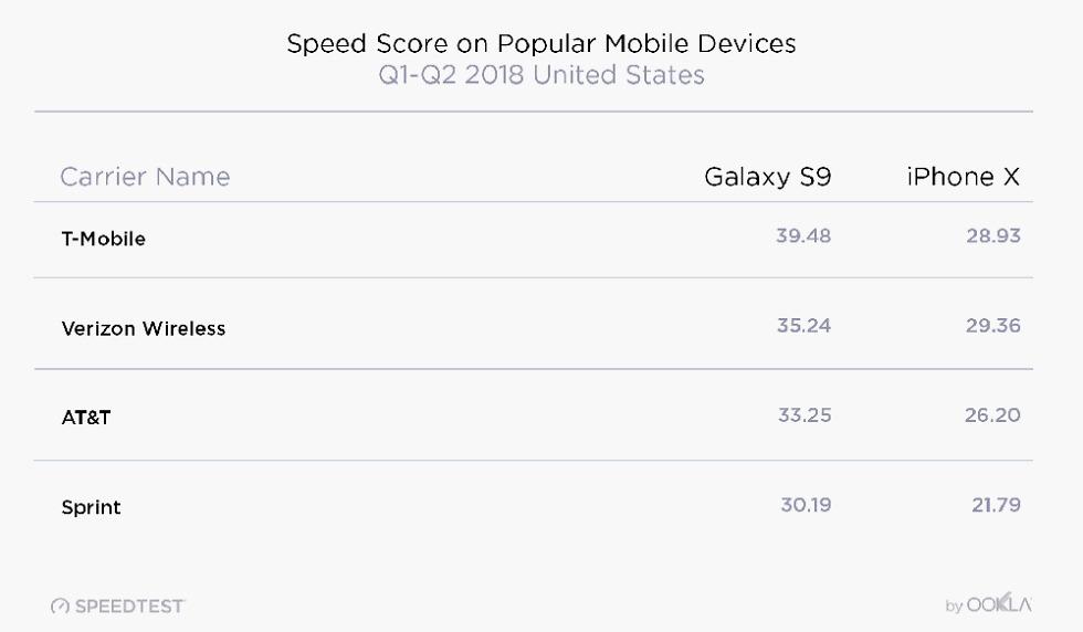 Galaxy S9 vs iPhone X Speeds