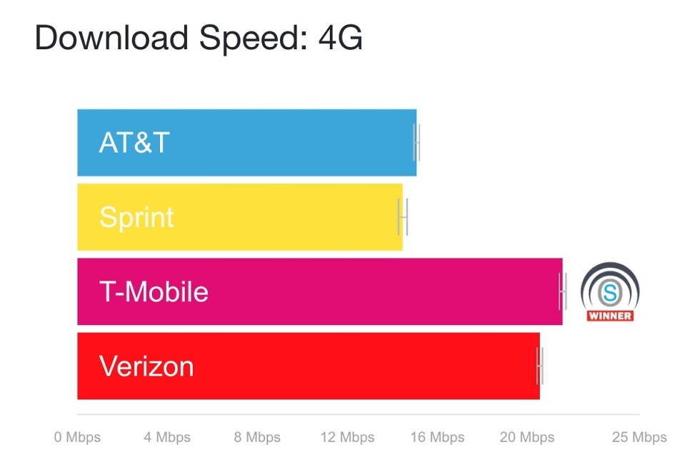 US Carrier 4G Download Speeds