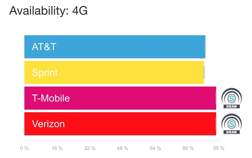 US Carrier 4G Availability