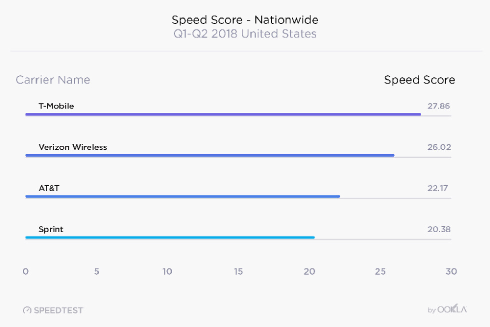 US Wireless Speedtest