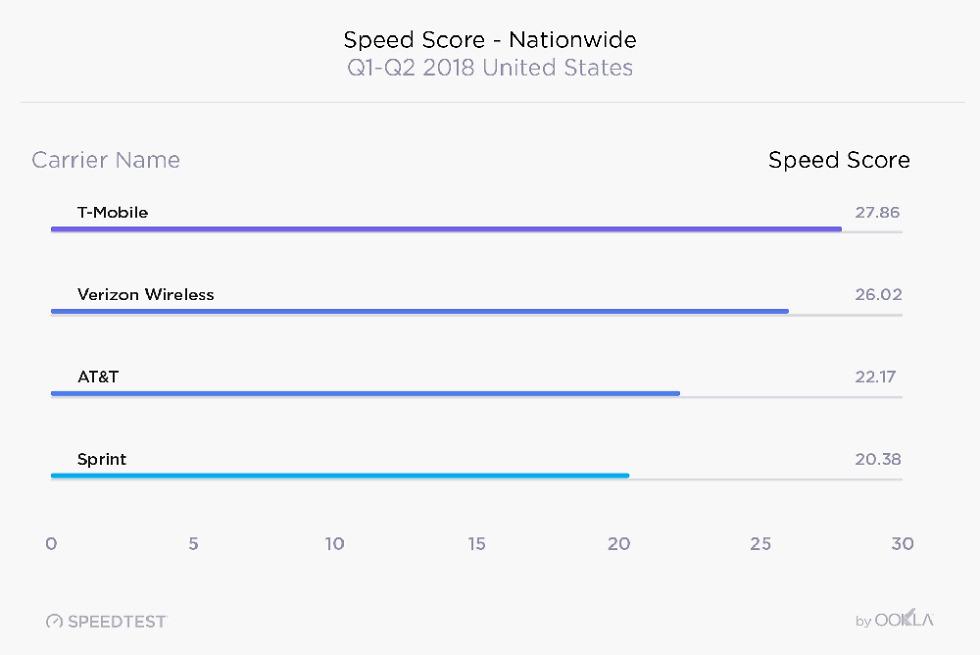 US Wireless Speedtest