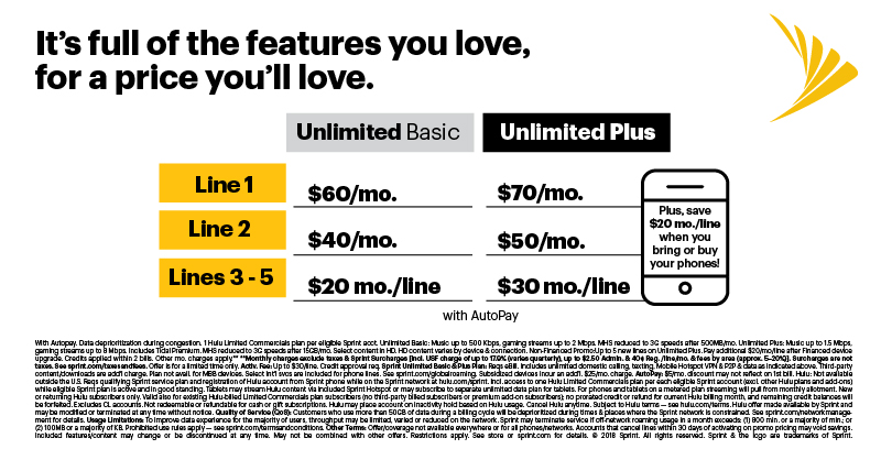 sprint unlimited pricing