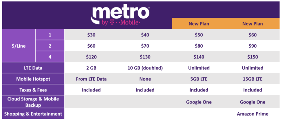 Metro by T-Mobile Unlimited Plans