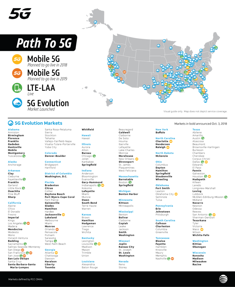 AT&T 5G Cities