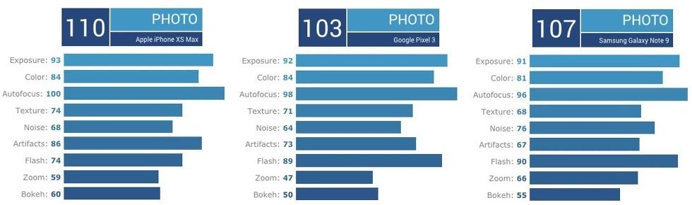 DxO Pixel 3 Xs Note 9