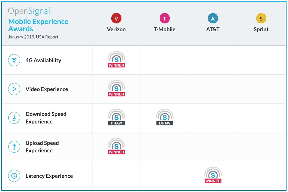 Mobile has fastest Download Speed Experience in new OpenSignal report