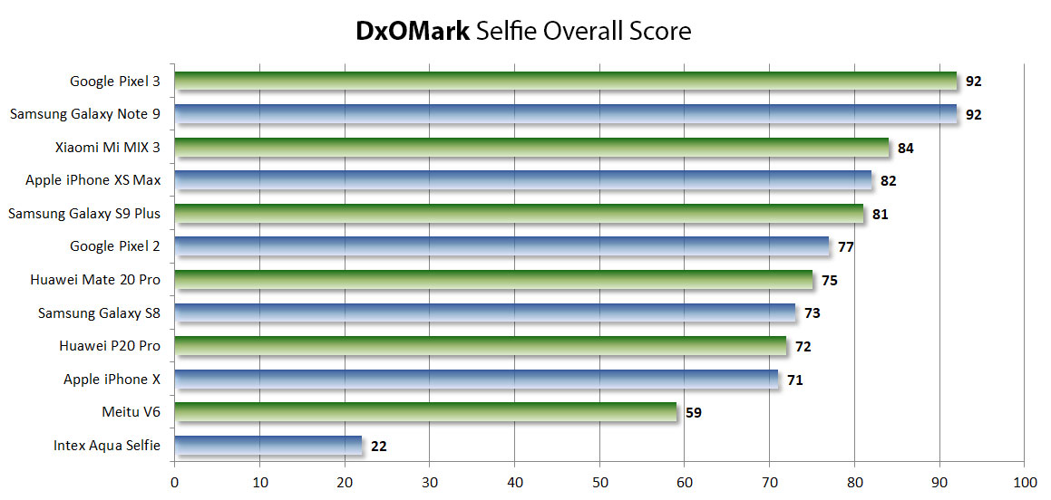 overallscore - DxOMark Now Ranks Selfie Cameras, Pixel 3 and Note 9 are Early Kings
