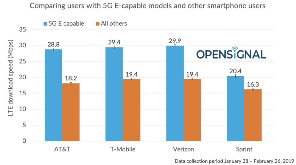AT&T 5GE Data Speeds