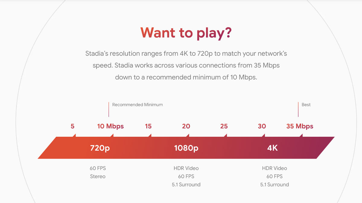 Google Reveals Stadia Prices And Launch Date
