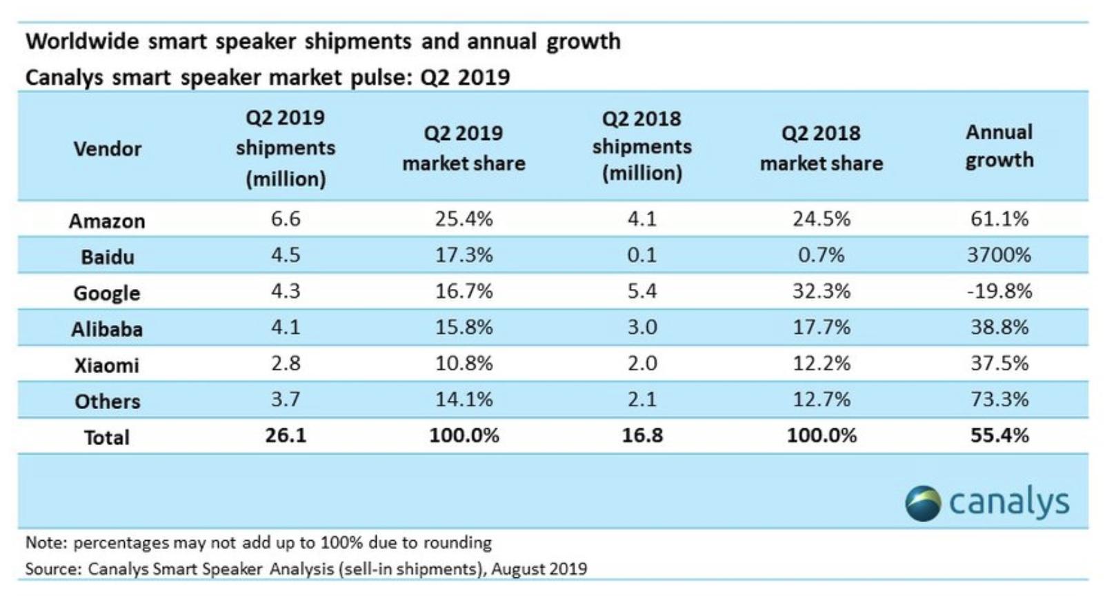 Baidu beats Google in global smart speaker market: Canalys