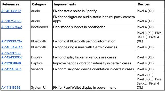 December Pixel Update