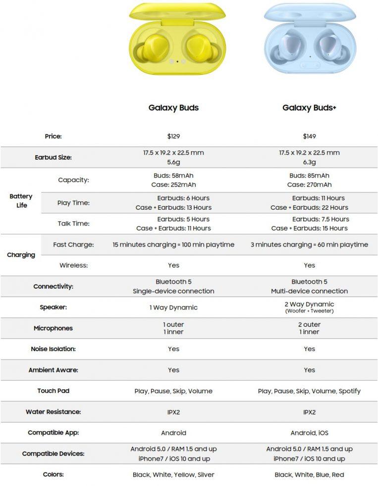 Galaxy Buds vs. Galaxy Buds+