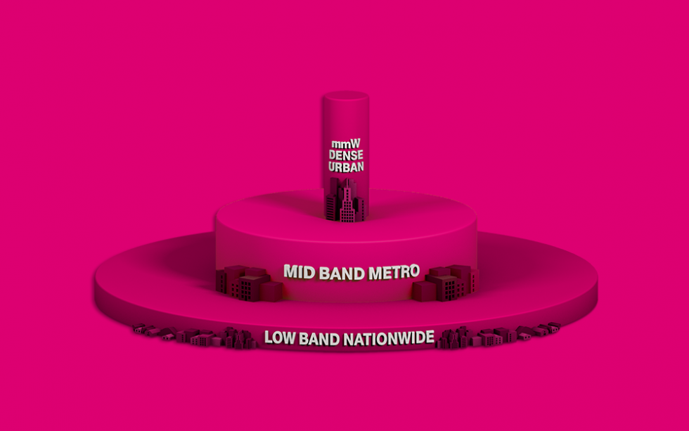 T-Mobile Mid-Band 5G Network