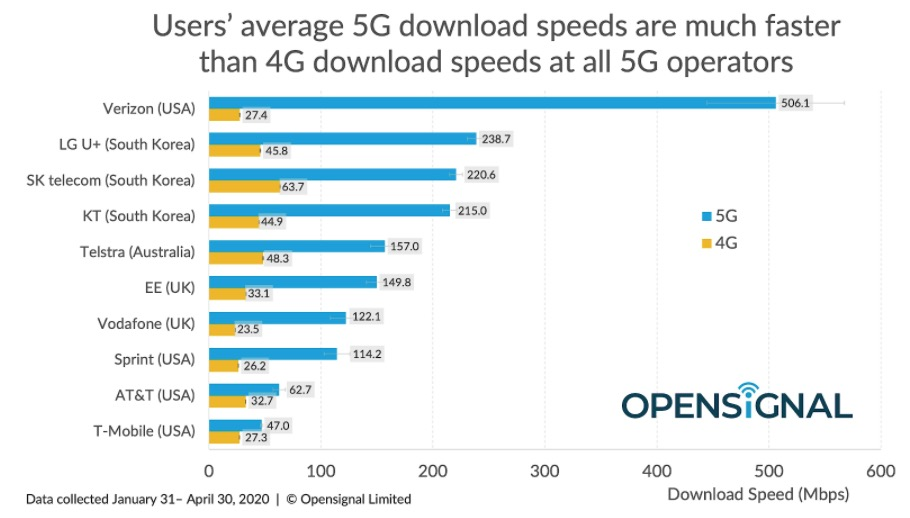 OpenSignal 5G Availability